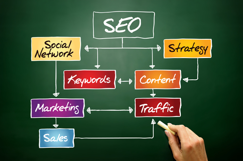 Reliable Methods for Increasing Website Organic Traffic